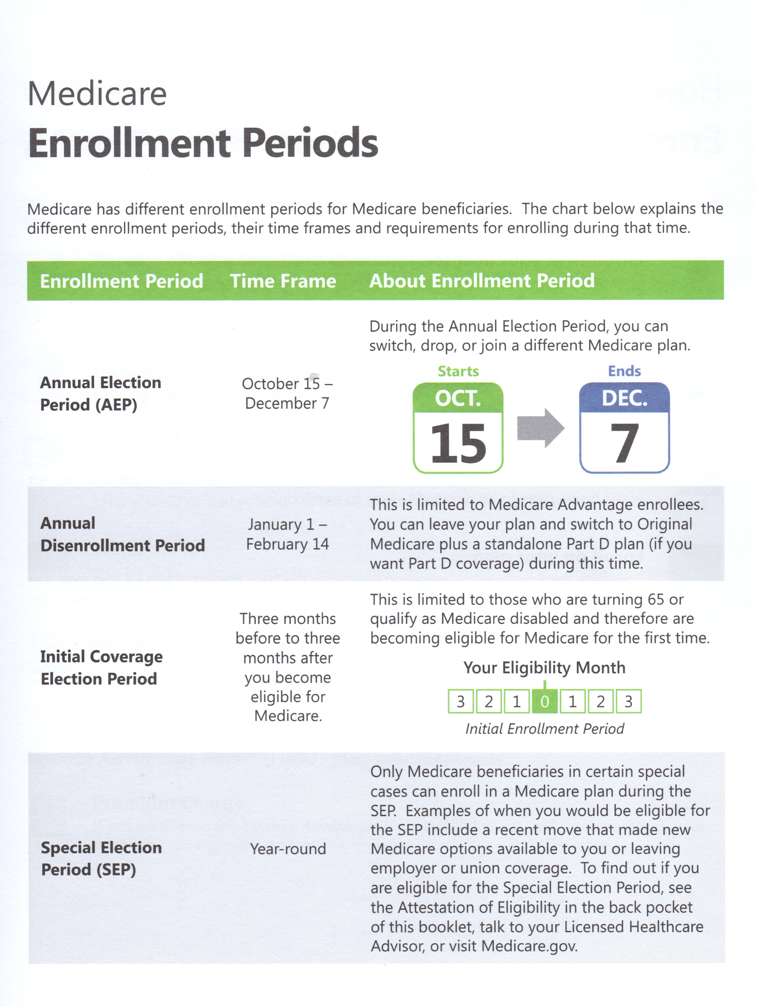 Enrollment_Periods_Medicare_Insurance